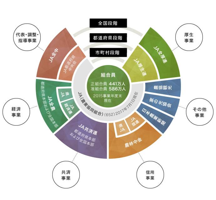 JAグループ組織図